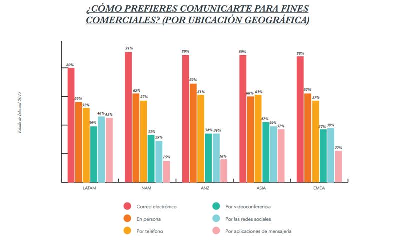 herramientas online de comunicacionque prefieren usar los vendedores con fines comerciales.png